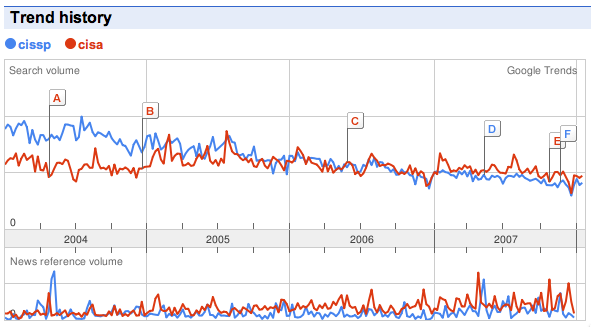 Google Trend Data CISSP vs CISA