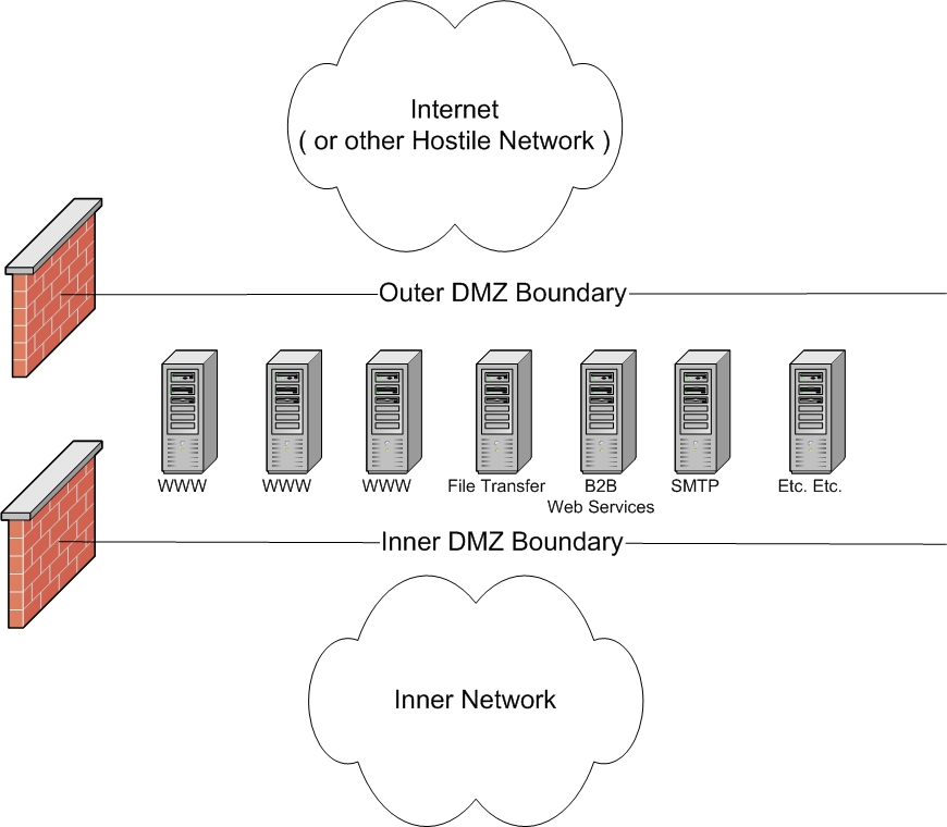 Secure Your Linux Host – Part 3: Why A Host Firewall